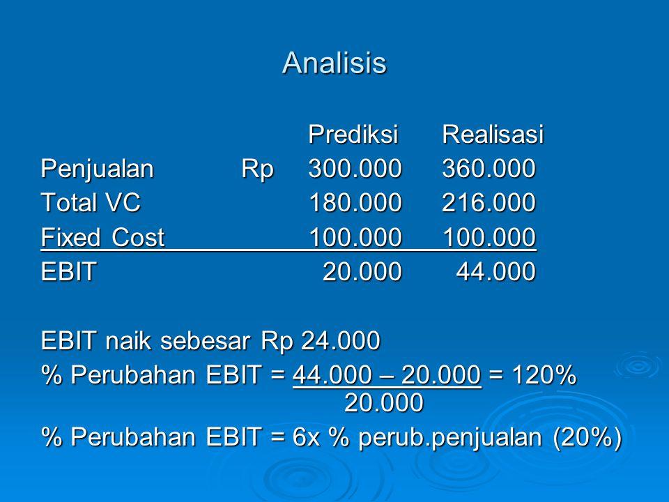 Analisis PrediksiRealisasi PenjualanRp300.000360.000 Total VC180.000216.000 Fixed Cost100.000100.000 EBIT 20.000 44.000 EBIT naik sebesar Rp 24.000 %