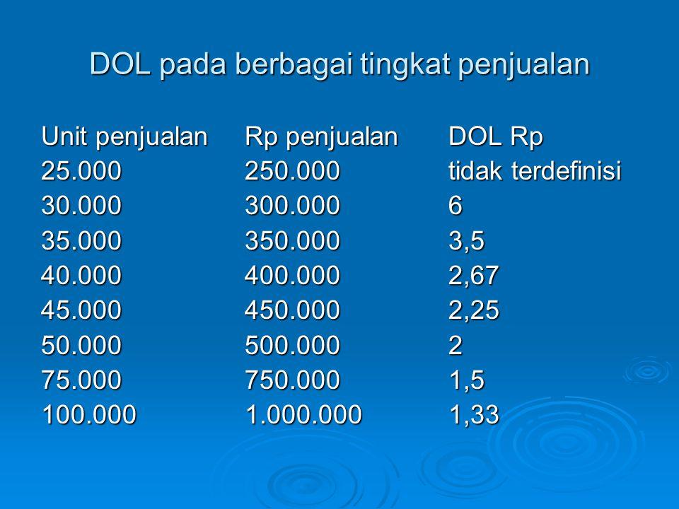 DOL pada berbagai tingkat penjualan Unit penjualanRp penjualanDOL Rp 25.000250.000tidak terdefinisi 30.000300.0006 35.000350.0003,5 40.000400.0002,67