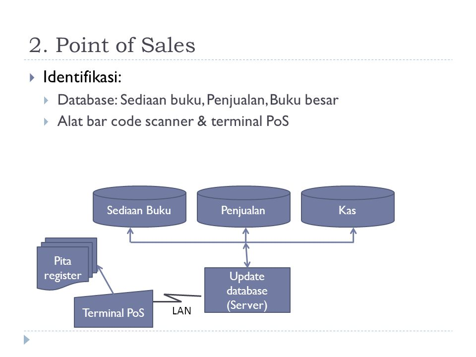 2. Point of Sales  Identifikasi:  Database: Sediaan buku, Penjualan, Buku besar  Alat bar code scanner & terminal PoS Sediaan BukuKasPenjualan Upda