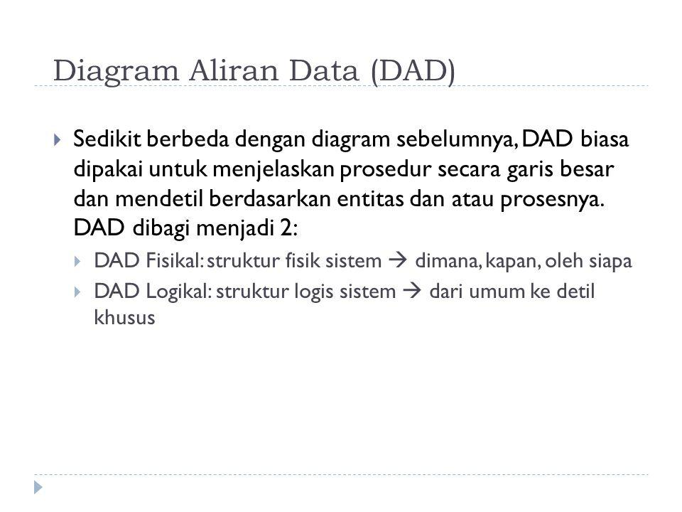 Diagram Aliran Data (DAD)  Sedikit berbeda dengan diagram sebelumnya, DAD biasa dipakai untuk menjelaskan prosedur secara garis besar dan mendetil berdasarkan entitas dan atau prosesnya.