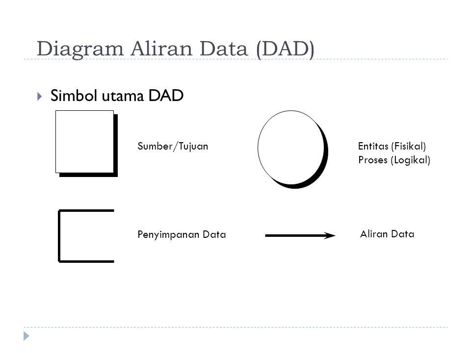 Diagram Aliran Data (DAD)  Simbol utama DAD Sumber/TujuanEntitas (Fisikal) Proses (Logikal) Penyimpanan Data Aliran Data