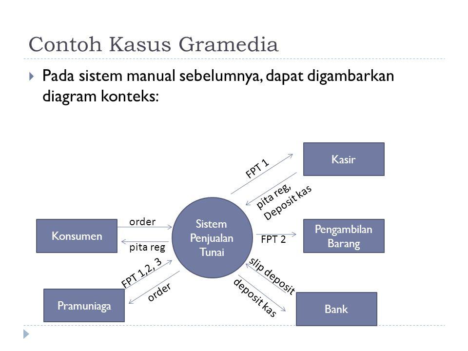 slip deposit deposit kas Contoh Kasus Gramedia  Pada sistem manual sebelumnya, dapat digambarkan diagram konteks: Sistem Penjualan Tunai Konsumen Bank Kasir Pengambilan Barang Pramuniaga order pita reg FPT 1,2, 3 FPT 1 pita reg, Deposit kas FPT 2