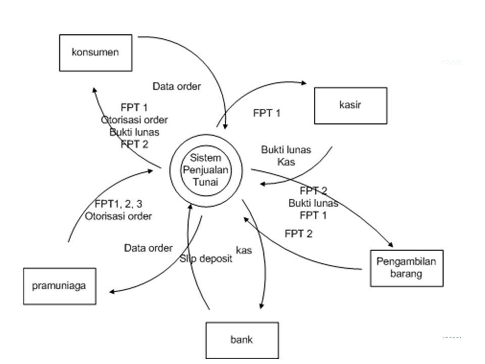 Diagram detil  Bergantung pada tingkat kedetilannya, maka diagram konteks dapat dipecah menjadi proses-proses lebih detil.