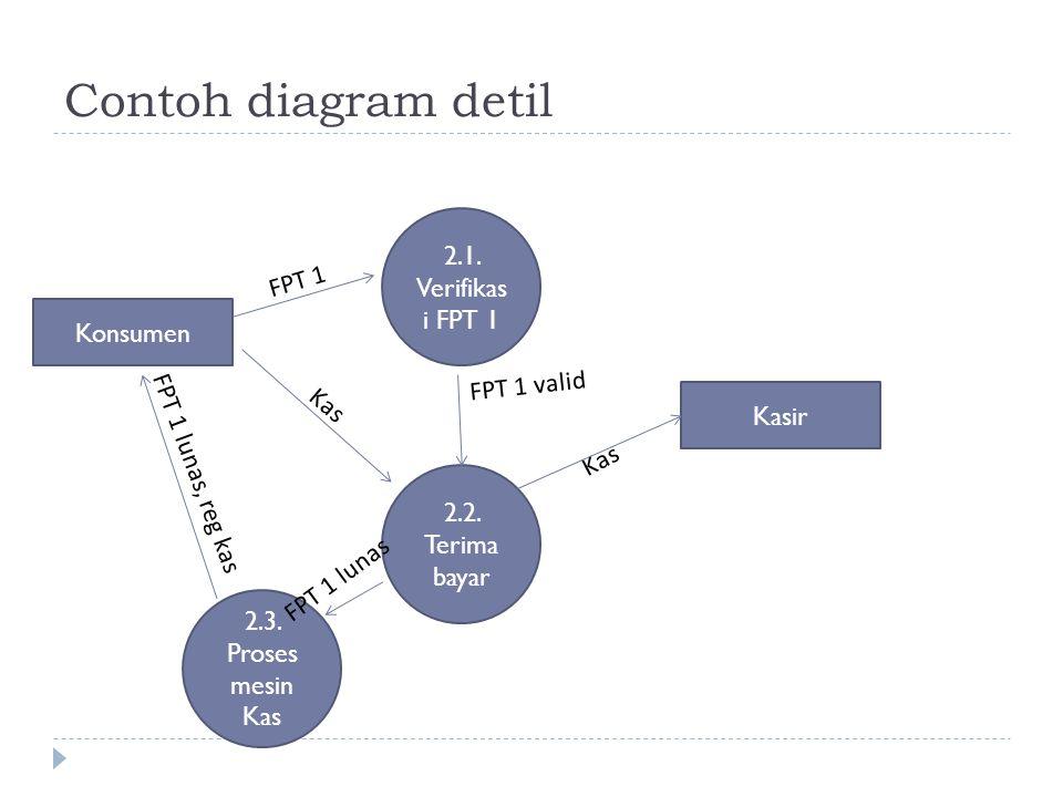 FPT 1 lunas, reg kas Kas Contoh diagram detil 2.1.