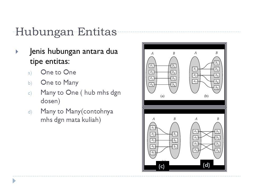 Hubungan Entitas  Jenis hubungan antara dua tipe entitas: a) One to One b) One to Many c) Many to One ( hub mhs dgn dosen) d) Many to Many(contohnya mhs dgn mata kuliah) (c) (d)