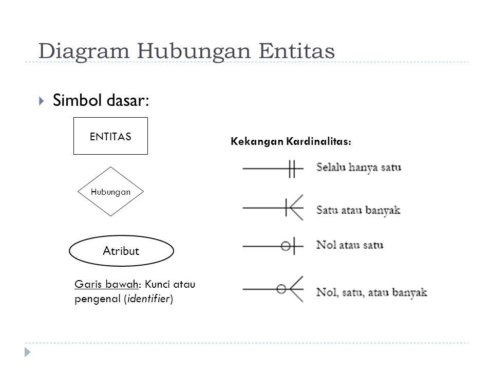 Diagram Hubungan Entitas  Simbol dasar: ENTITAS Hubungan Kekangan Kardinalitas: Garis bawah: Kunci atau pengenal (identifier) Atribut