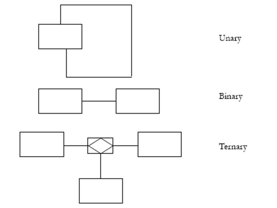 Contoh kasus  Pada kasus Gramedia sebelumnya, terdapat hubungan antara beberapa entitas, yang perlu dipahami adalah bagaimana hubungan tersebut, kemudian berikan kekangan kardinalitasnya.