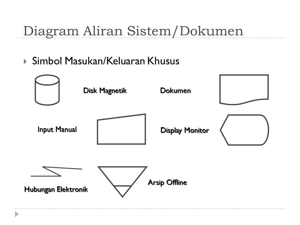 Diagram Aliran Sistem/Dokumen  Simbol Masukan/Keluaran Khusus Disk Magnetik Dokumen Input Manual Display Monitor Arsip Offline Hubungan Elektronik