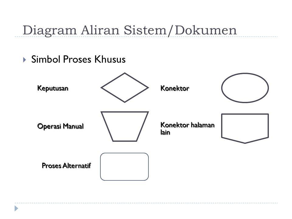 Diagram Aliran Sistem/Dokumen  Simbol Proses KhususKeputusan Operasi Manual Konektor Konektor halaman lain Proses Alternatif