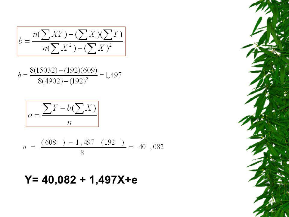 Y= 40,082 + 1,497X+e