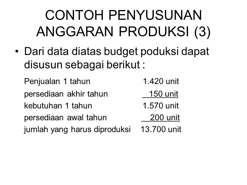 CONTOH PENYUSUNAN ANGGARAN PRODUKSI (3) •Dari data diatas budget poduksi dapat disusun sebagai berikut : Penjualan 1 tahun 1.420 unit persediaan akhir