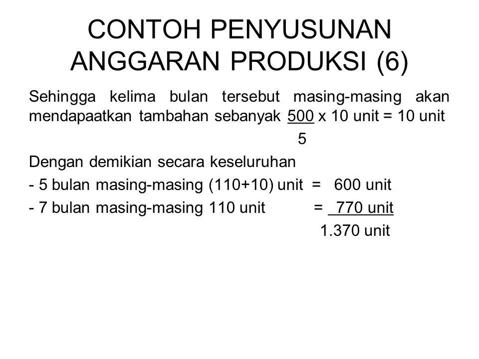 CONTOH PENYUSUNAN ANGGARAN PRODUKSI (6) Sehingga kelima bulan tersebut masing-masing akan mendapaatkan tambahan sebanyak 500 x 10 unit = 10 unit 5 Den