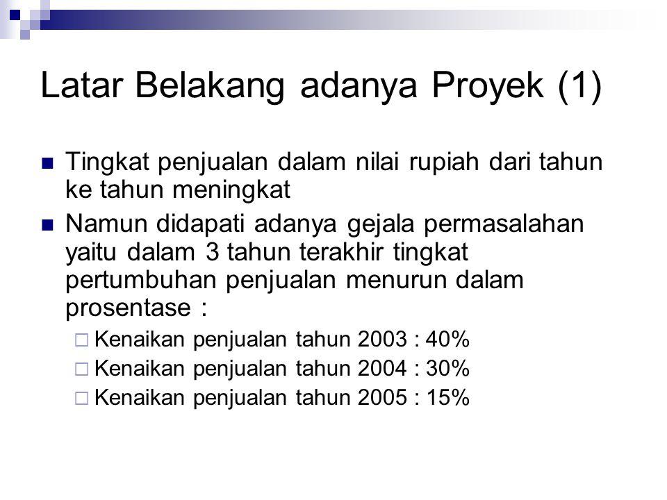 Latar Belakang adanya Proyek (1)  Tingkat penjualan dalam nilai rupiah dari tahun ke tahun meningkat  Namun didapati adanya gejala permasalahan yait