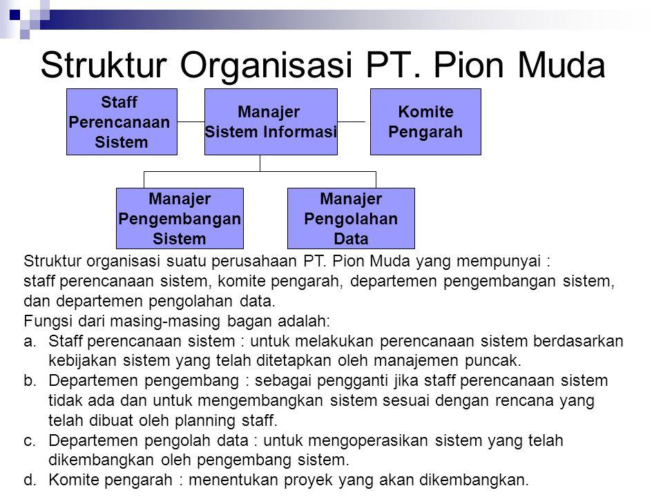 Struktur Organisasi PT. Pion Muda Staff Perencanaan Sistem Manajer Sistem Informasi Komite Pengarah Manajer Pengembangan Sistem Manajer Pengolahan Dat