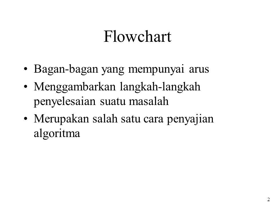 2 Flowchart •Bagan-bagan yang mempunyai arus •Menggambarkan langkah-langkah penyelesaian suatu masalah •Merupakan salah satu cara penyajian algoritma