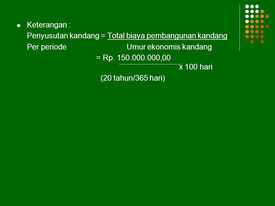 BIAYA OPERASIONAL PRODUKSI SELAMA 100 HARI UraianJumlah 1. Biaya Tetap Biaya penyusutan kandang dan peralatannya 2.055.000,00 Sewa Lahan274.000,00 2.