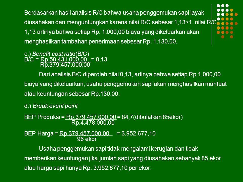 PENERIMAAN Produksi (ekor) Harga (Rp/ekor) Jumlah (Rp) 964.478.000,00429.888.000 ANALISIS USAHA a) Laba/Rugi Laba/Rugi = Rp 429.888.000,00-Rp 379.457.