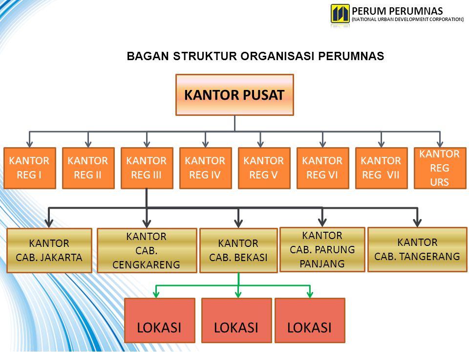 Wilayah Usaha Perumnas REG I REG II REG III REG V REG VI REG VII REG IV NAD, Sumut, Sumbar, Riau, Kep.