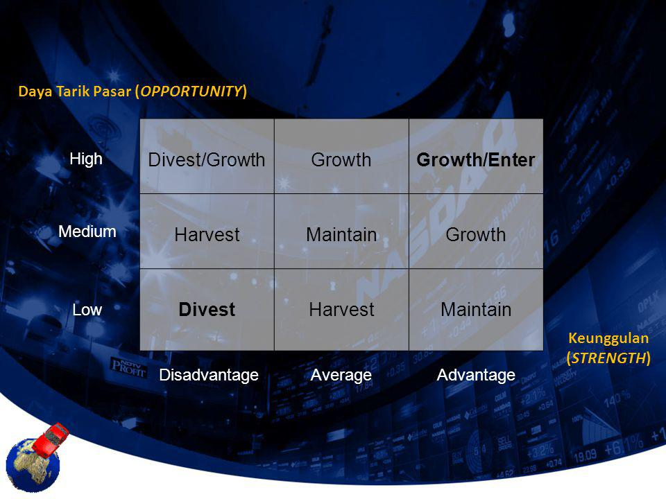 Divest/GrowthGrowthGrowth/Enter HarvestMaintainGrowth DivestHarvestMaintain DisadvantageAverageAdvantage High Medium Low Keunggulan (STRENGTH) Daya Ta