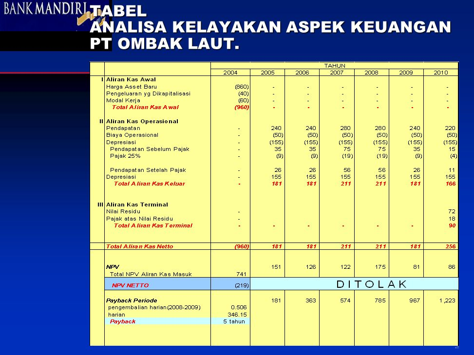 © 1999 Fair, Isaac and Co., Inc. 25 TABEL ANALISA KELAYAKAN ASPEK KEUANGAN PT OMBAK LAUT.