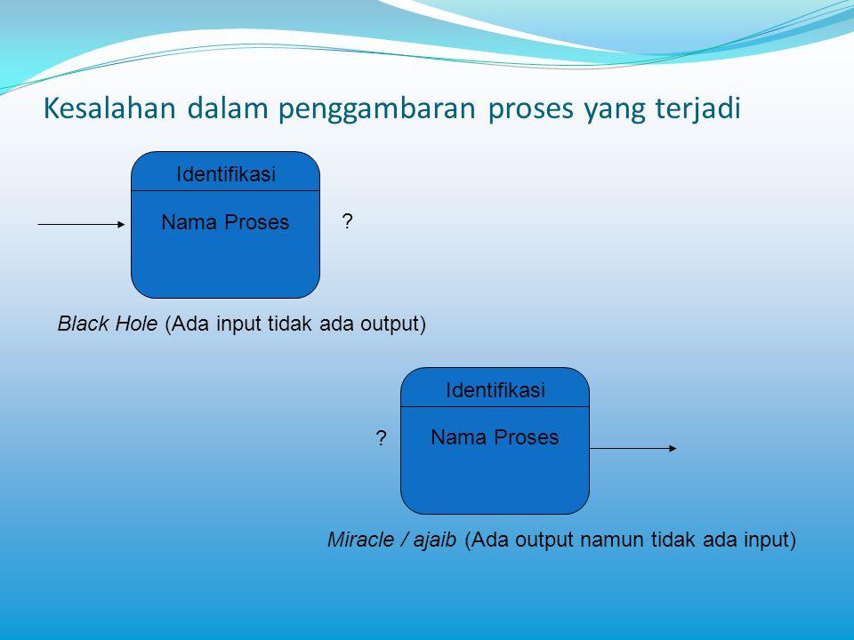 Kesalahan dalam penggambaran proses yang terjadi Identifikasi Nama Proses ? Black Hole (Ada input tidak ada output) Identifikasi Nama Proses ? Miracle
