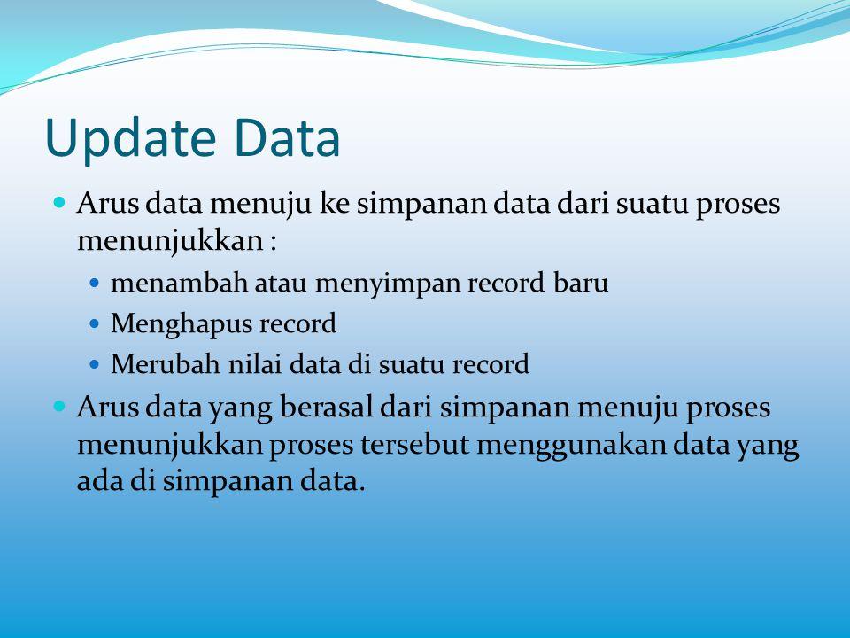 Update Data  Arus data menuju ke simpanan data dari suatu proses menunjukkan :  menambah atau menyimpan record baru  Menghapus record  Merubah nil
