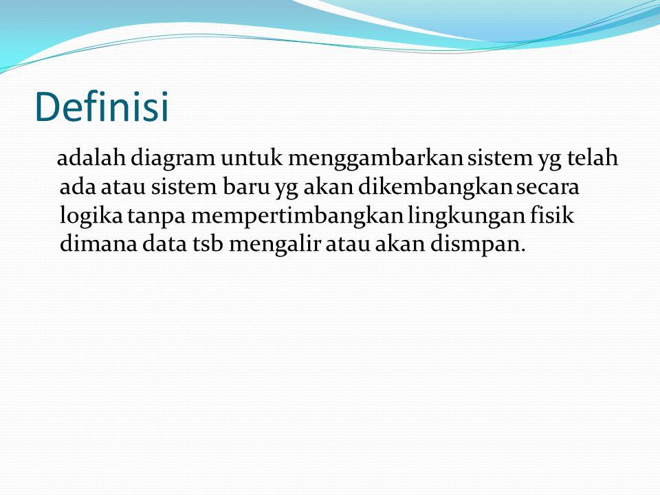 Simbol Yang Digunakan  External entity (kesatuan luar) atau system boundary (batas sistem)  Data flow (arus data)  Process (proses)  Data store (simpanan data)