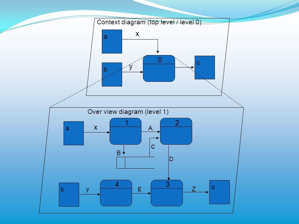 0 a b c x y Context diagram (top level / level 0) 1 a b c x y Over view diagram (level 1) 2 43 A c D B E Z