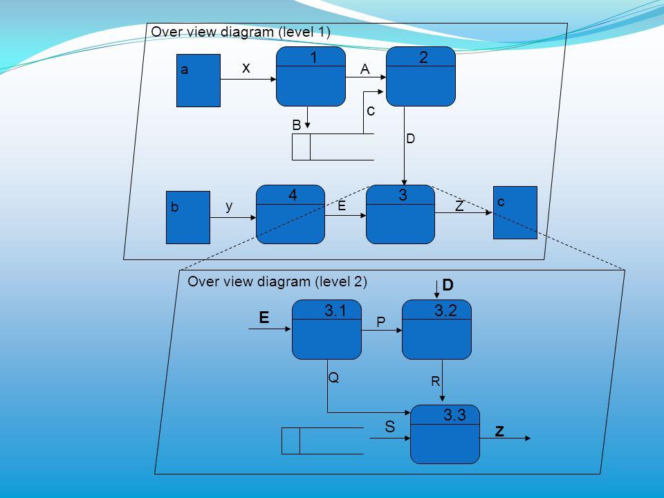 1 a b c x y 2 43 A c D B E Z 3.13.2 3.3 P R Q Z S E D Over view diagram (level 2)