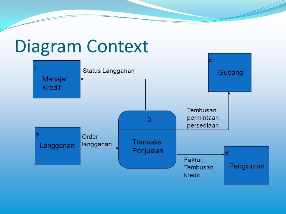 Diagram Context 0 b a d Status Langganan Order langganan c Langganan Manajer Kredit Tembusan permintaan persediaan Faktur, Tembusan kredit Gudang Peng