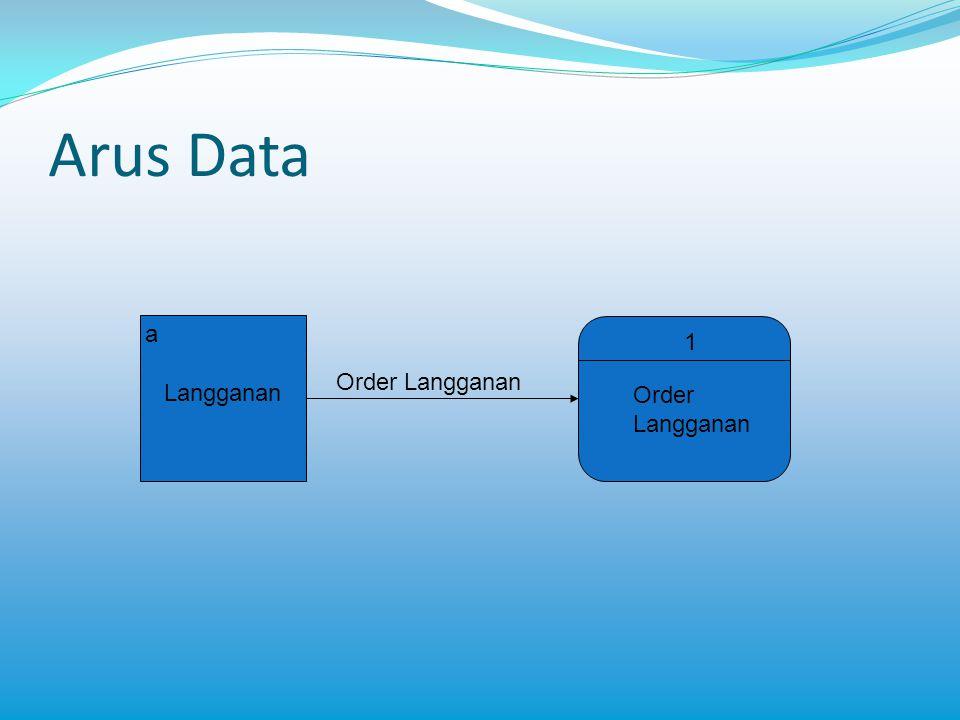Arus Data a Langganan Order Langganan 1 Order Langganan Pembayaran 2 Penerimaan Kas