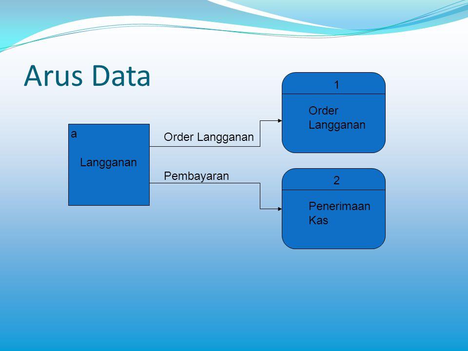 Konsep arus data menyebar (diverging data flow) 2 Order Langganan 1 Penerimaan Kas 3 Verifikasi Kredit b Gudang Order Penjualan Tembusan Permintaan barang Tembusan journal Tembusan kredit