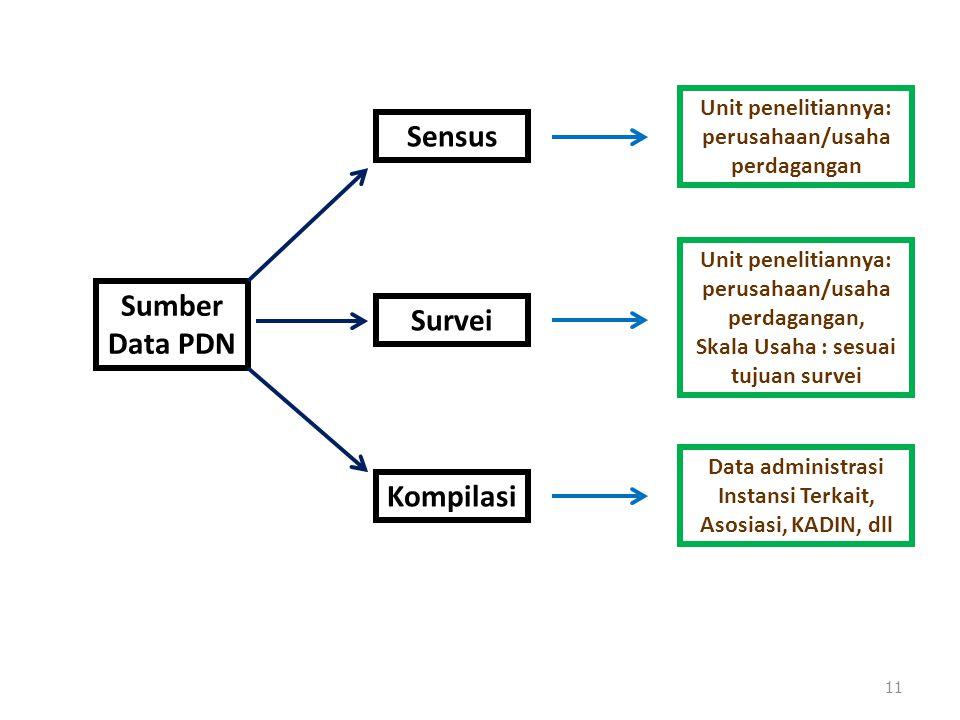 11 Sumber Data PDN Sensus Unit penelitiannya: perusahaan/usaha perdagangan Survei Unit penelitiannya: perusahaan/usaha perdagangan, Skala Usaha : sesu