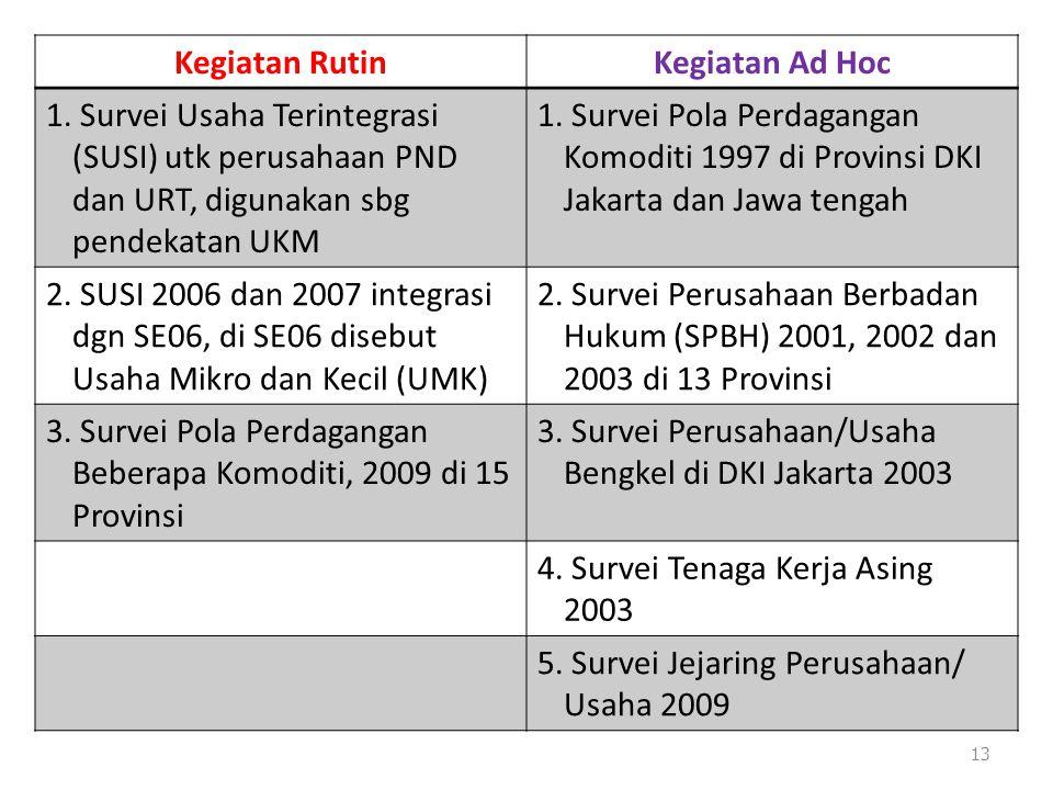 13 Kegiatan RutinKegiatan Ad Hoc 1. Survei Usaha Terintegrasi (SUSI) utk perusahaan PND dan URT, digunakan sbg pendekatan UKM 1. Survei Pola Perdagang