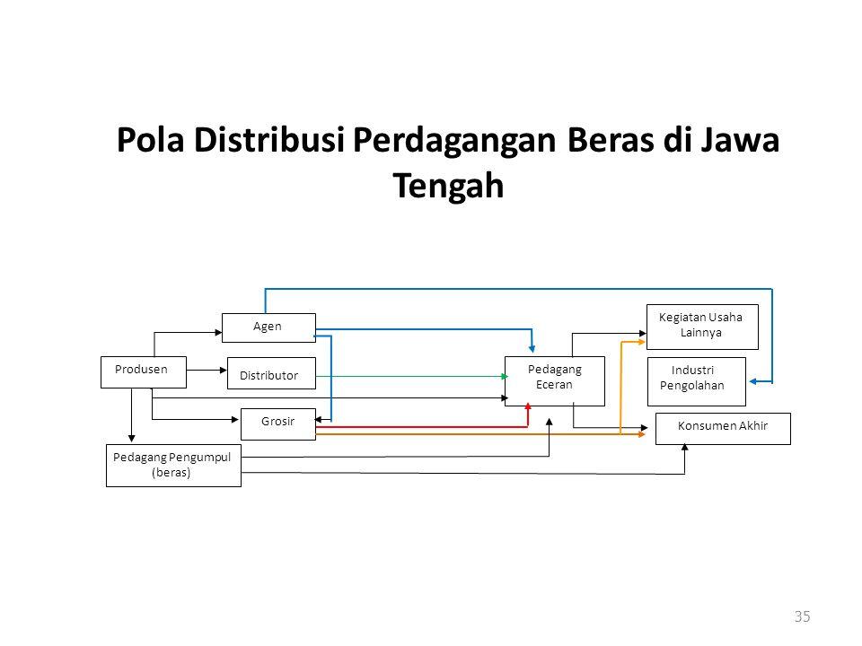 Pola Distribusi Perdagangan Beras di Jawa Tengah 35 Agen Pedagang Eceran Industri Pengolahan Konsumen Akhir Grosir Kegiatan Usaha Lainnya Distributor