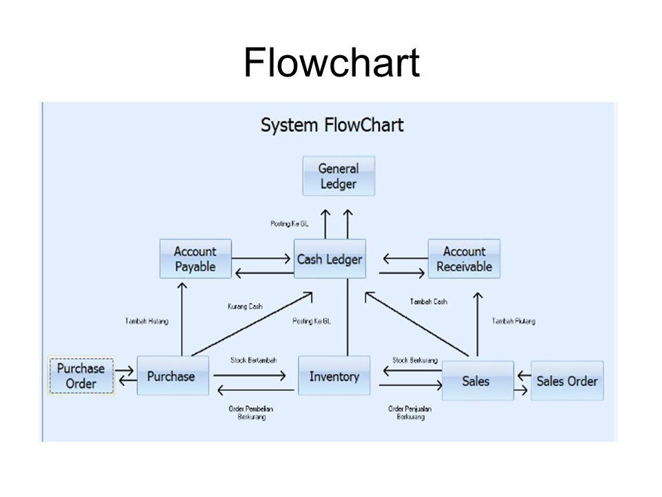 Modul-Modul Program Distributor 1.Pembelian Modul pembelian Mulai dari Tawaran dari Supplier, Order Pembelian, Bukti Penerimaan Barang, dan Pembelian.