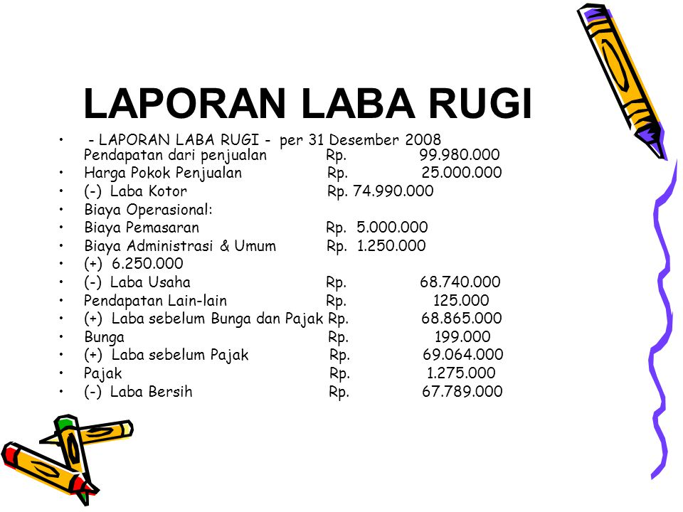 LAPORAN LABA RUGI • - LAPORAN LABA RUGI - per 31 Desember 2008 Pendapatan dari penjualan Rp. 99.980.000 •Harga Pokok Penjualan Rp. 25.000.000 •(-) Lab
