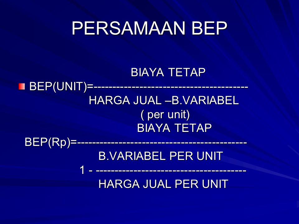 PERSAMAAN BEP BIAYA TETAP BIAYA TETAPBEP(UNIT)=---------------------------------------- HARGA JUAL –B.VARIABEL HARGA JUAL –B.VARIABEL ( per unit) ( pe