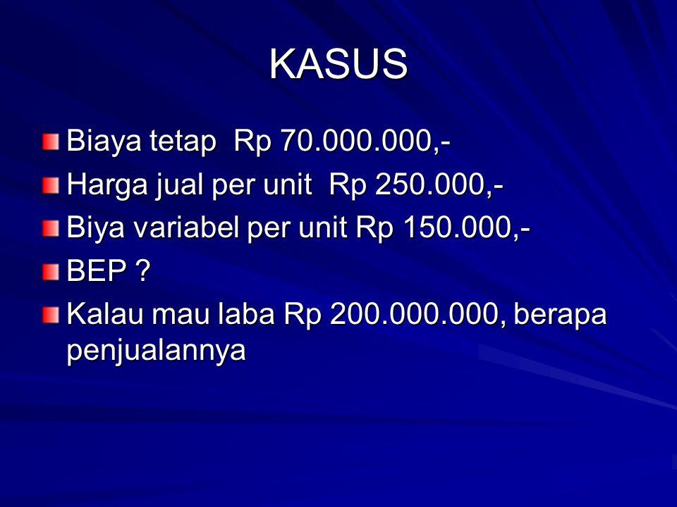 KASUS Biaya tetap Rp 70.000.000,- Harga jual per unit Rp 250.000,- Biya variabel per unit Rp 150.000,- BEP ? Kalau mau laba Rp 200.000.000, berapa pen