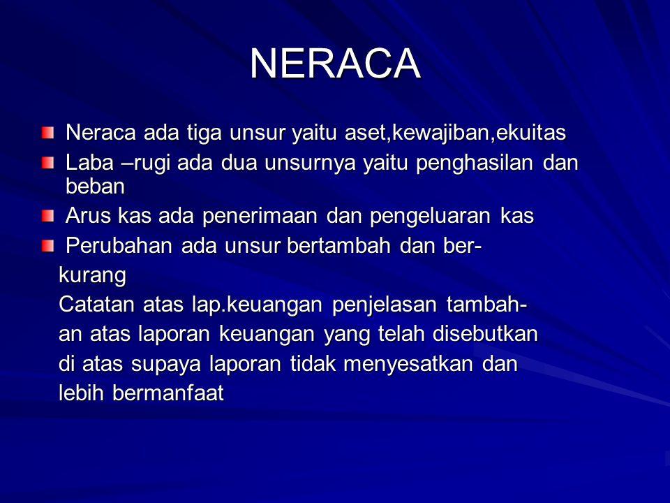 NERACA Neraca ada tiga unsur yaitu aset,kewajiban,ekuitas Laba –rugi ada dua unsurnya yaitu penghasilan dan beban Arus kas ada penerimaan dan pengelua