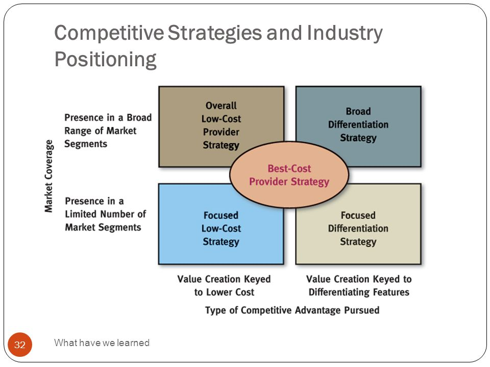 Competitive Strategies and Industry Positioning What have we learned 32