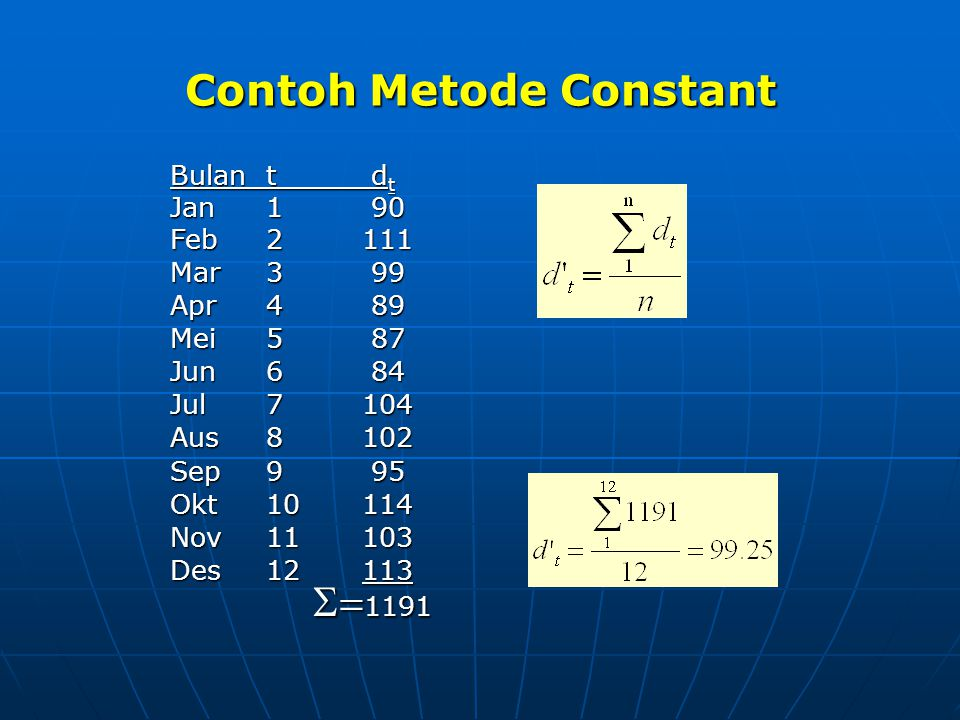 Contoh Metode Constant Bulant d t Jan1 90 Feb2 111 Mar3 99 Apr4 89 Mei5 87 Jun6 84 Jul7 104 Aus8102 Sep9 95 Okt10114 Nov11103 Des12113  1191  1191