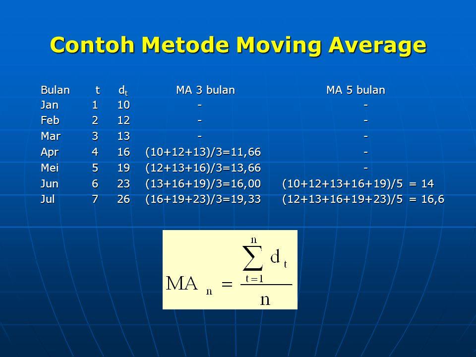 Contoh Metode Moving Average Bulan t d t MA 3 bulan MA 5 bulan Jan 1 10 - - Feb 2 12 - - Mar 3 13 - - Apr 4 16 (10+12+13)/3=11,66 - Mei 5 19 (12+13+16)/3=13,66 - Jun 6 23 (13+16+19)/3=16,00 (10+12+13+16+19)/5 = 14 Jul 7 26 (16+19+23)/3=19,33 (12+13+16+19+23)/5 = 16,6
