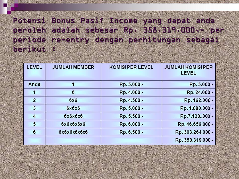 Potensi Bonus Pasif Income yang dapat anda peroleh adalah sebesar Rp. 358.319.000,- per periode re-entry dengan perhitungan sebagai berikut : LEVELJUM