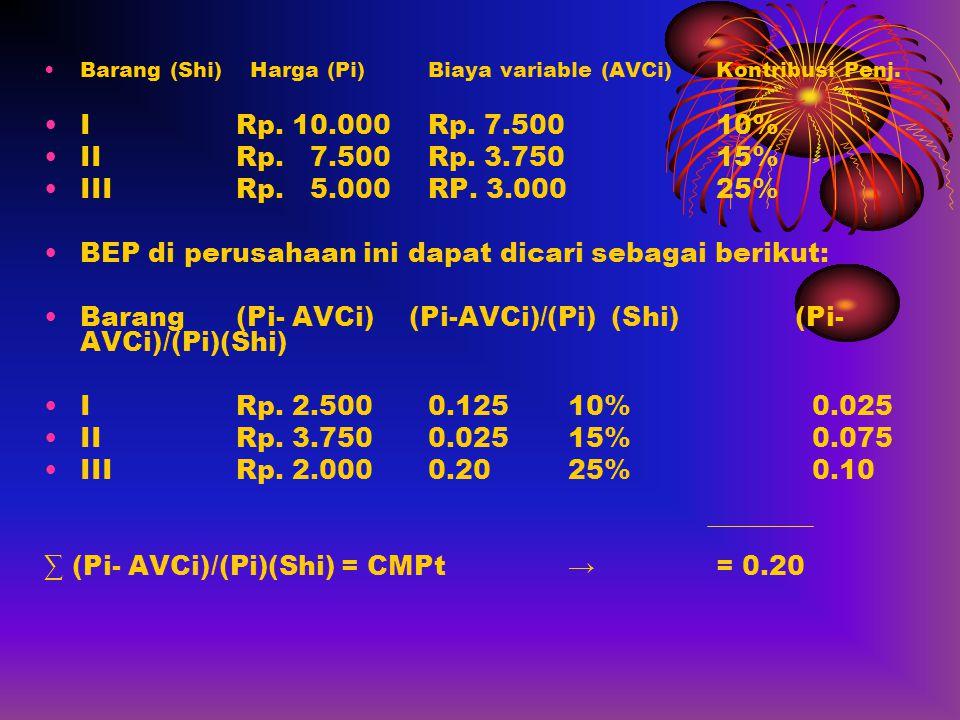 •Barang (Shi) Harga (Pi)Biaya variable (AVCi)Kontribusi Penj. •IRp. 10.000Rp. 7.50010% •IIRp. 7.500Rp. 3.75015% •IIIRp. 5.000RP. 3.00025% •BEP di peru