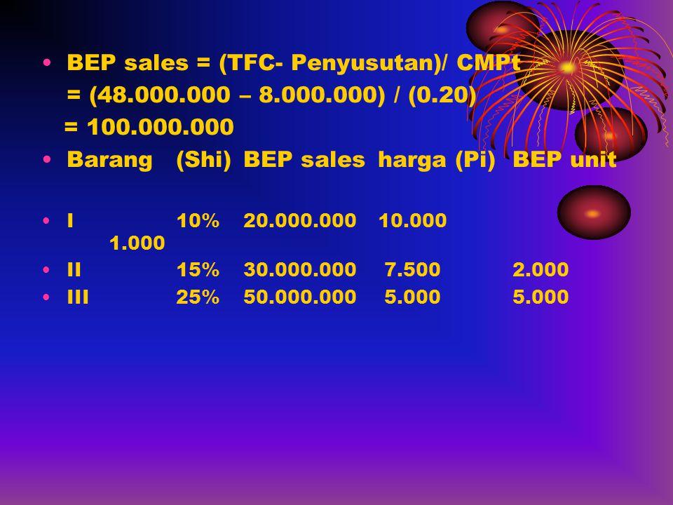 •BEP sales = (TFC- Penyusutan)/ CMPt = (48.000.000 – 8.000.000) / (0.20) = 100.000.000 •Barang(Shi)BEP salesharga (Pi)BEP unit •I10%20.000.00010.000 1