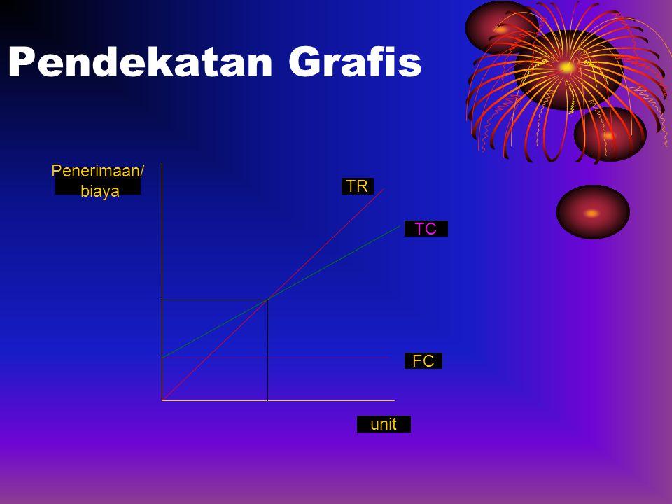Pendekatan Grafis TC FC TR unit Penerimaan/ biaya