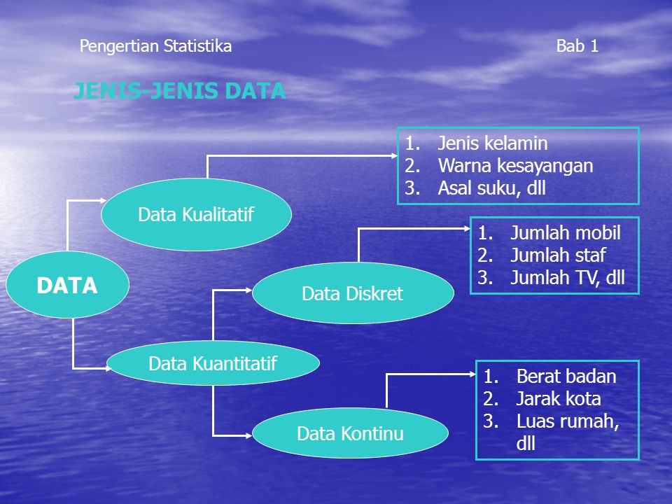 JENIS-JENIS DATA DATA Data Kualitatif Data Kuantitatif Data Diskret Data Kontinu 1.Jenis kelamin 2.Warna kesayangan 3.Asal suku, dll 1.Jumlah mobil 2.