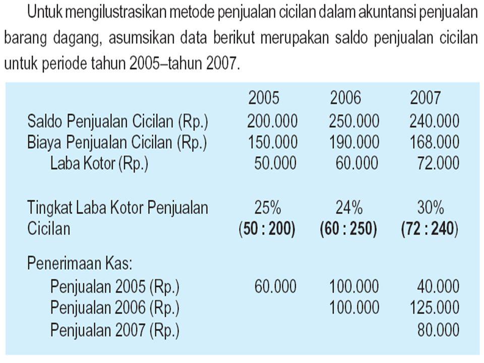Metode Penetapan Laba Kotor (lanjutan) 1. Penagihan dipandang sebagai perolehan kembali harga pokok  Setelah harga pokok diperoleh kembali, maka semu
