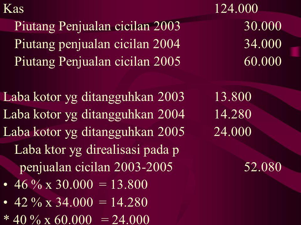 Piutang Penjualan Cicilan200.000 Penjualan Ccilan200.000 Harga Pokok Penjualan Cicilan120.000 Persediaan brg dagangan120,000 60% x 200.000 Penjualan C